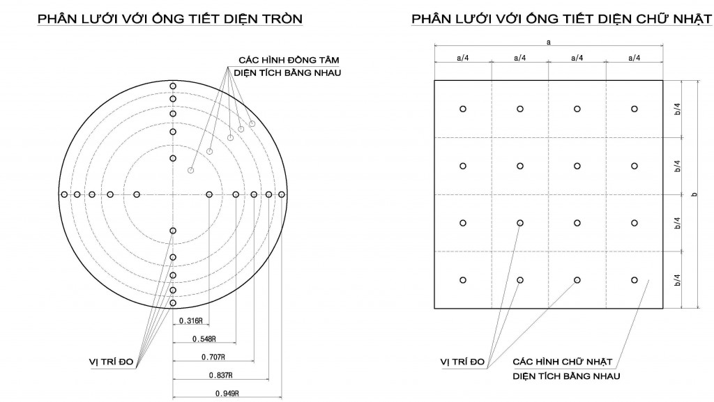 Loathanhduct R2016_08_10 Cach phan luoi do van toc