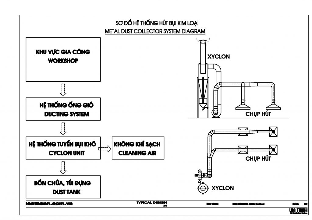 Loathanhduct Hệ thống hút bụi kim loại