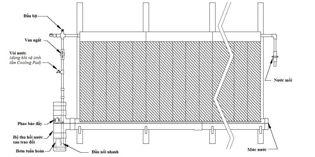 Cấu tạo tấm trao đổi nhiệt (Cooling Pad)